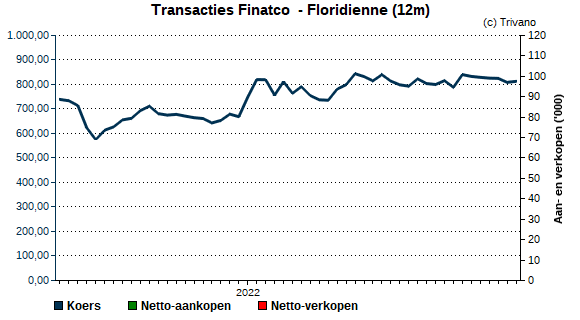Insider trading Finatco  - Floridienne