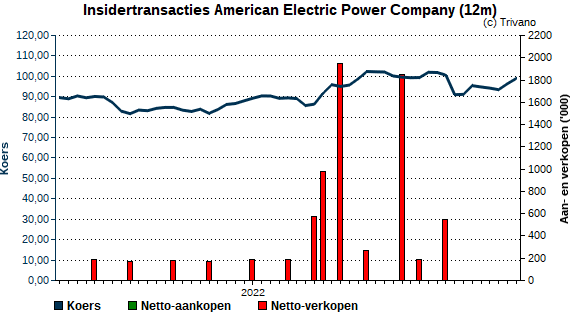 Insider trading American Electric Power Company