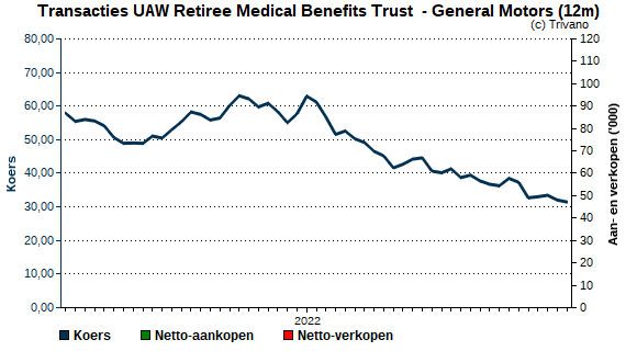 General Motors | UAW Retiree Medical Benefits Trust