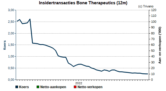 Insider trading Bone Therapeutics