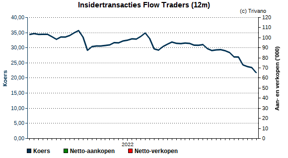 Insider trading Flow Traders