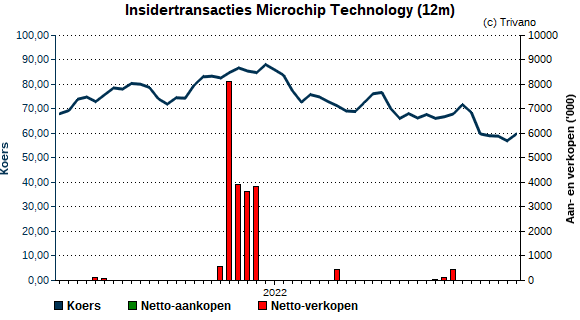 Insider trading Microchip Technology