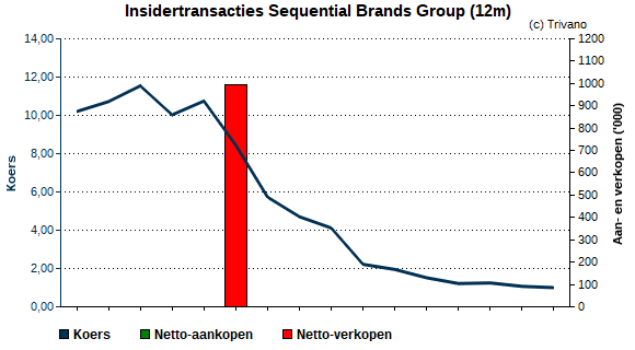 Insider trading Sequential Brands Group