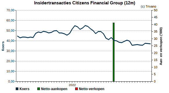 Insider trading Citizens Financial Group