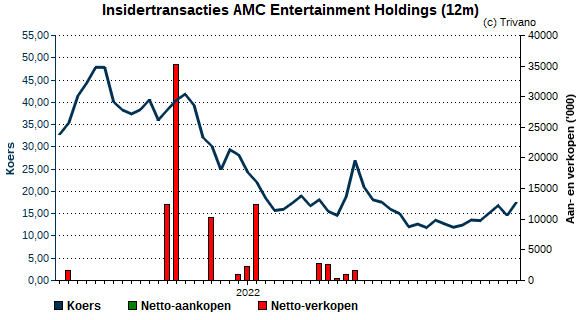 Insider trading AMC Entertainment Holdings