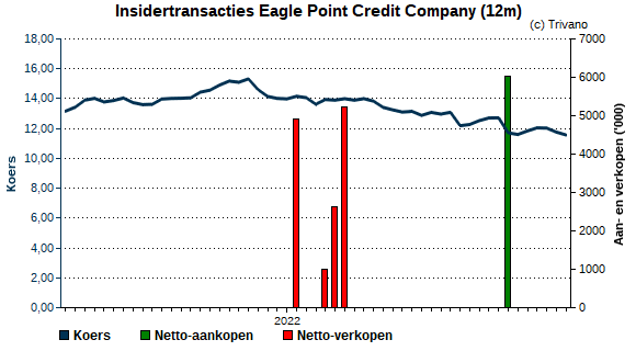 Insider trading Eagle Point Credit Company