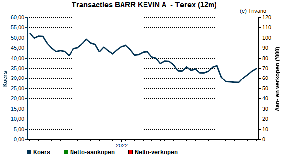 Insider trading BARR KEVIN A  - Terex