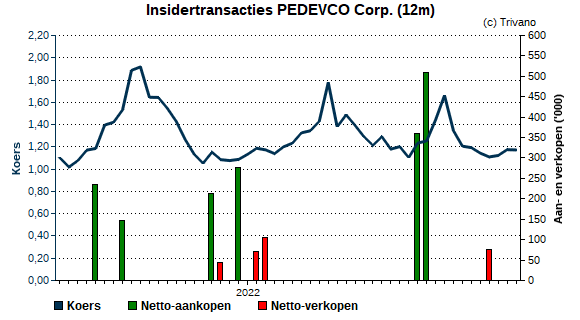 Insider trading PEDEVCO Corp.