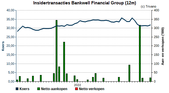 Insider trading Bankwell Financial Group
