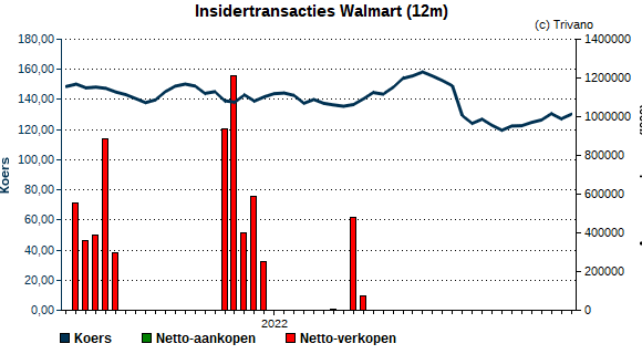 Insider trading Wal-Mart Stores