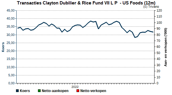 Insider trading Clayton Dubilier & Rice Fund VII L P  - US Foods Holding