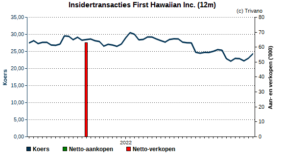 Insider trading First Hawaiian Inc.