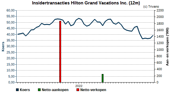 Insider trading Hilton Grand Vacations Inc.