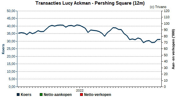 Insider trading Lucy Ackman - Pershing Square Holdings