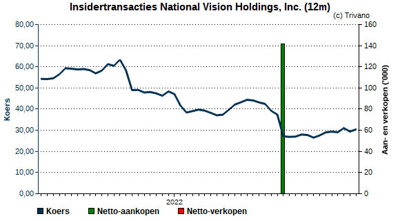 Insider trading National Vision Holdings, Inc.
