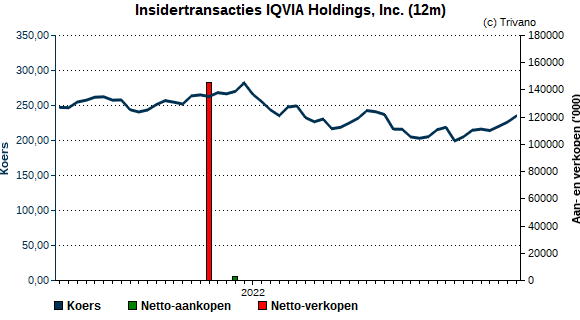 Insider trading IQVIA Holdings, Inc.