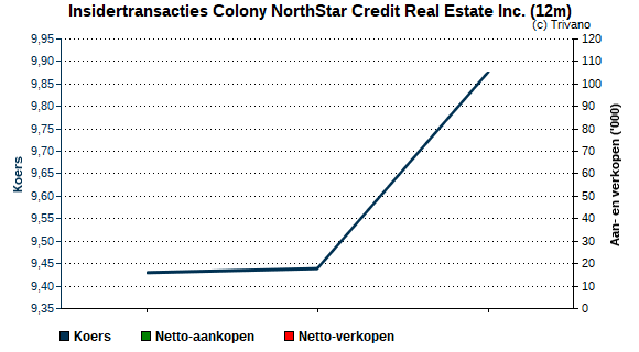 Insider trading Colony NorthStar Credit Real Estate Inc.