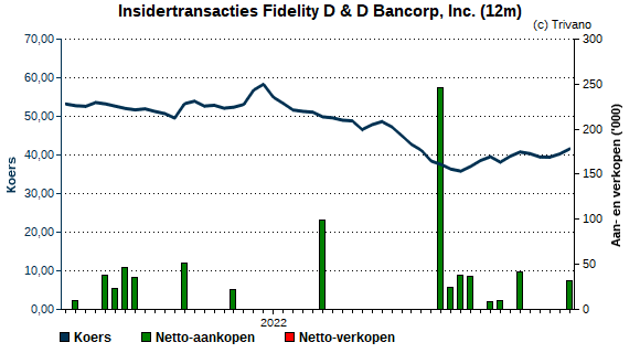 Insider trading Fidelity D & D Bancorp, Inc.