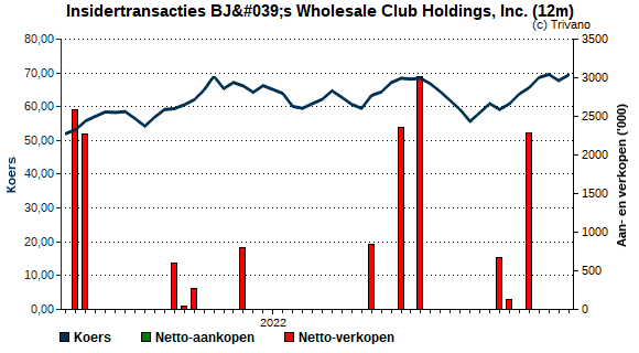 Insider trading BJ's Wholesale Club Holdings, Inc.