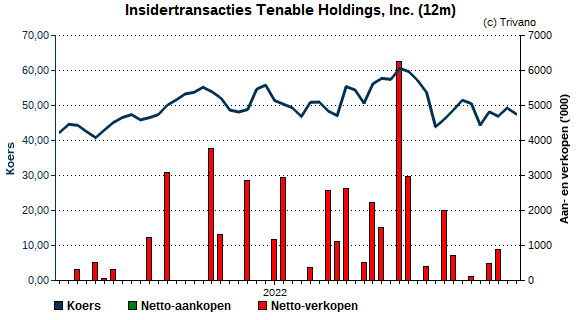 Insider trading Tenable Holdings, Inc.