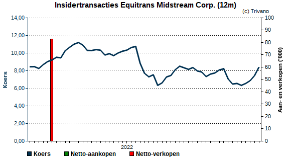 Insider trading Equitrans Midstream Corp.