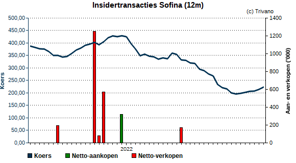 Insider trading Wauthier de Bassompierre - Sofina