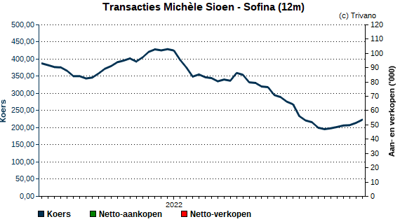 Insider trading Michèle Sioen - Sofina