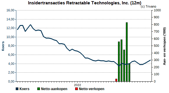 Insider trading Retractable Technologies, Inc.
