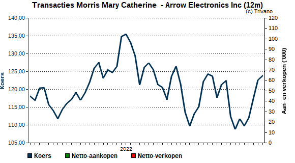 Insider trading Morris Mary Catherine  - Arrow Electronics Inc