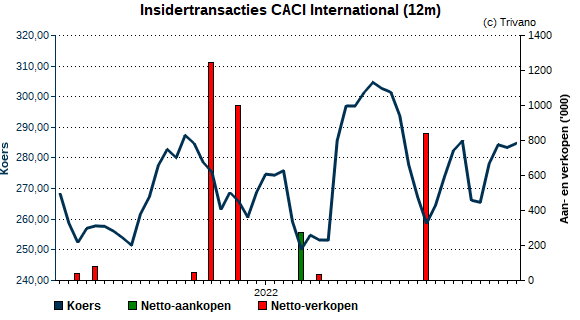 Insider trading CACI International Inc.
