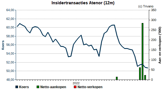 Insider trading Atenor Group