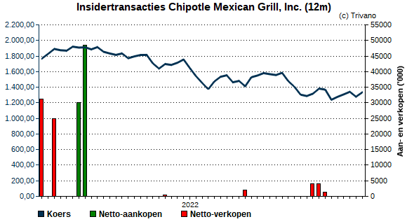 Insider trading Chipotle Mexican Grill, Inc.