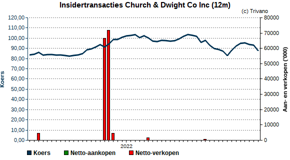 Insider trading Church & Dwight Co Inc