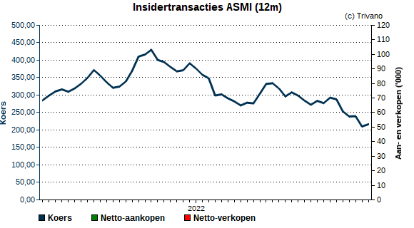 Insider trading ASM International