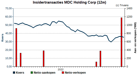 Insider trading MDC Holding Corp
