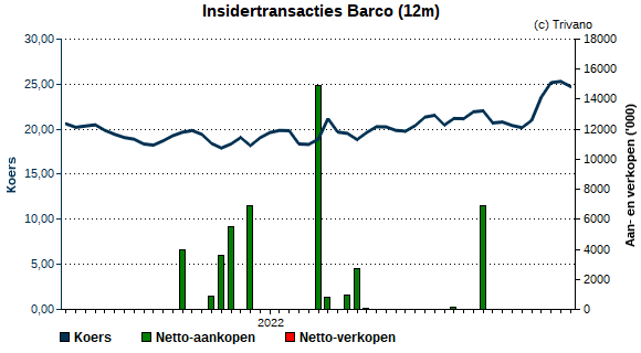 Insider trading Barco