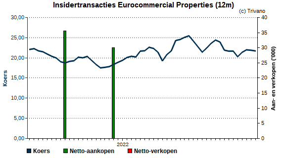 Insider trading Eurocommercial Properties