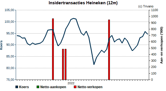 Insider trading Heineken International