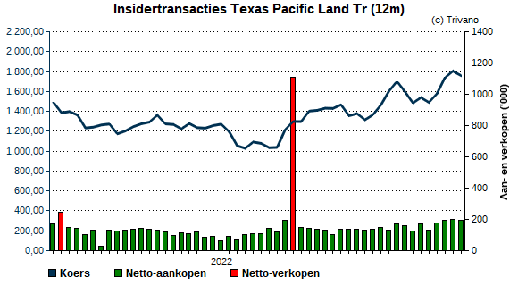 Insider trading Texas Pacific Land Tr