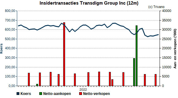 Insider trading Transdigm Group Inc