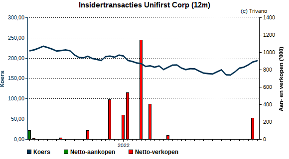 Insider trading Unifirst Corp