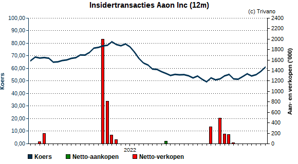 Insider trading Aaon Inc