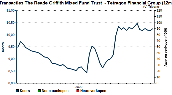 Insider trading The Reade Griffith Mixed Fund Trust  - Tetragon Financial Group
