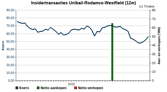 Insider trading Unibail Rodamco Westfield