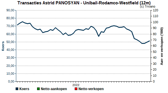 Insider trading Astrid PANOSYAN - Unibail Rodamco Westfield