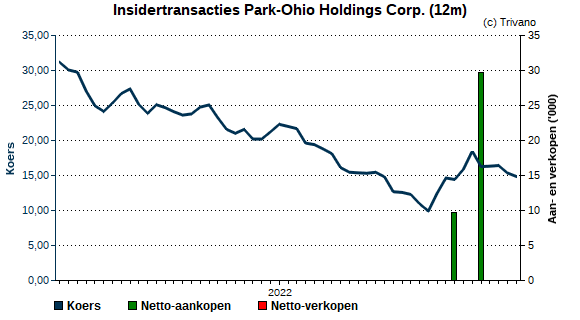 Insider trading Park-Ohio Holdings Corp.