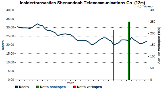 Insider trading Shenandoah Telecommunications Co.